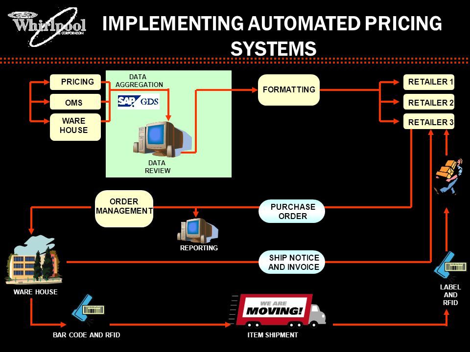 IMPLEMENTING AUTOMATED PRICING SHIP NOTICE AND INVOICE