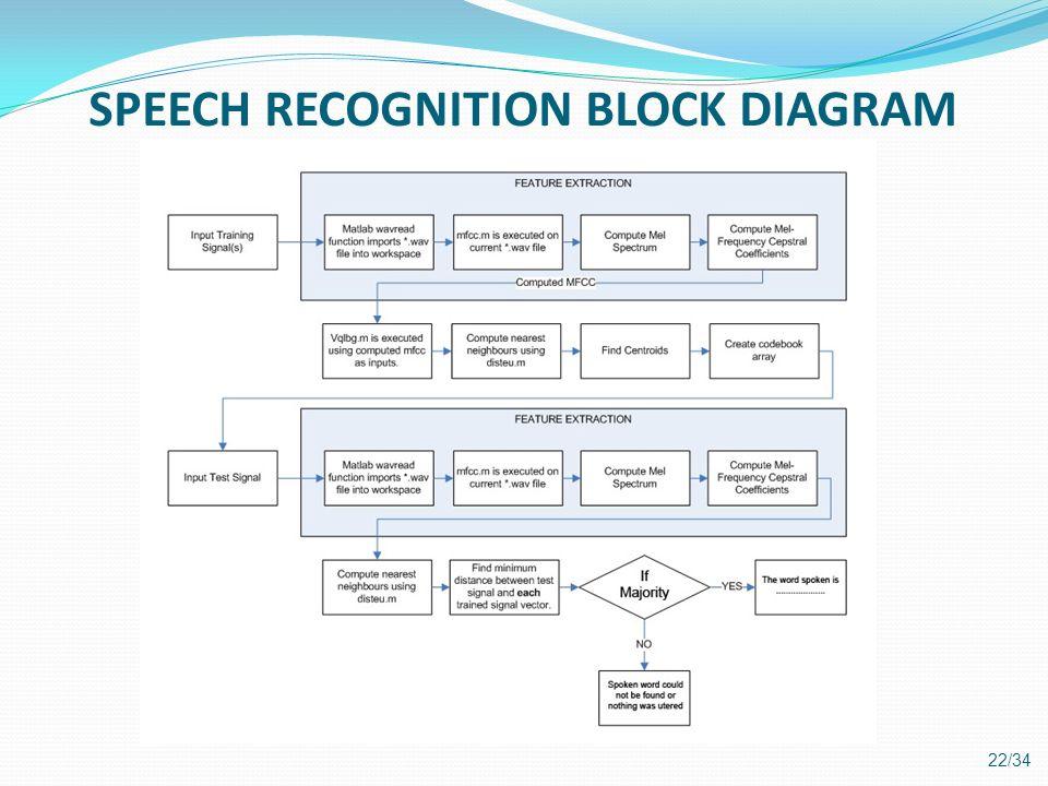 SPEECH RECOGNITION BLOCK DIAGRAM