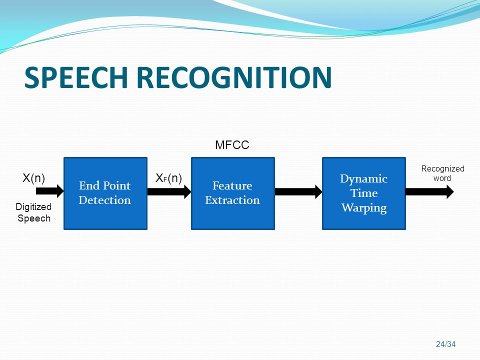 SPEECH RECOGNITION MFCC End Point Detection Feature Extraction Dynamic