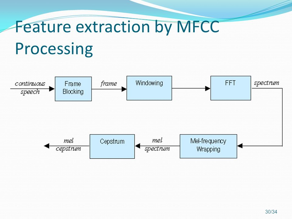Feature extraction by MFCC Processing