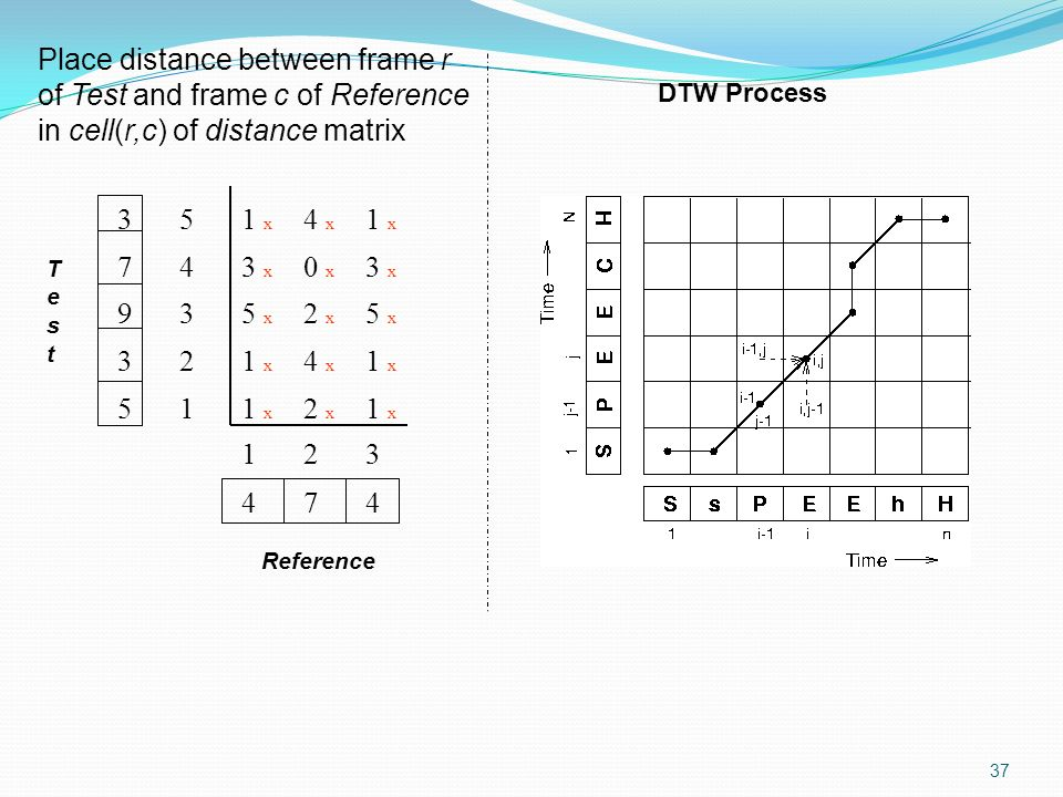 Place distance between frame r of Test and frame c of Reference in cell(r,c) of distance matrix