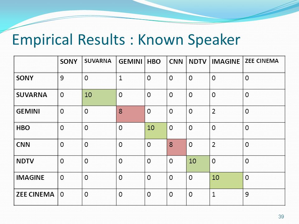 Empirical Results : Known Speaker