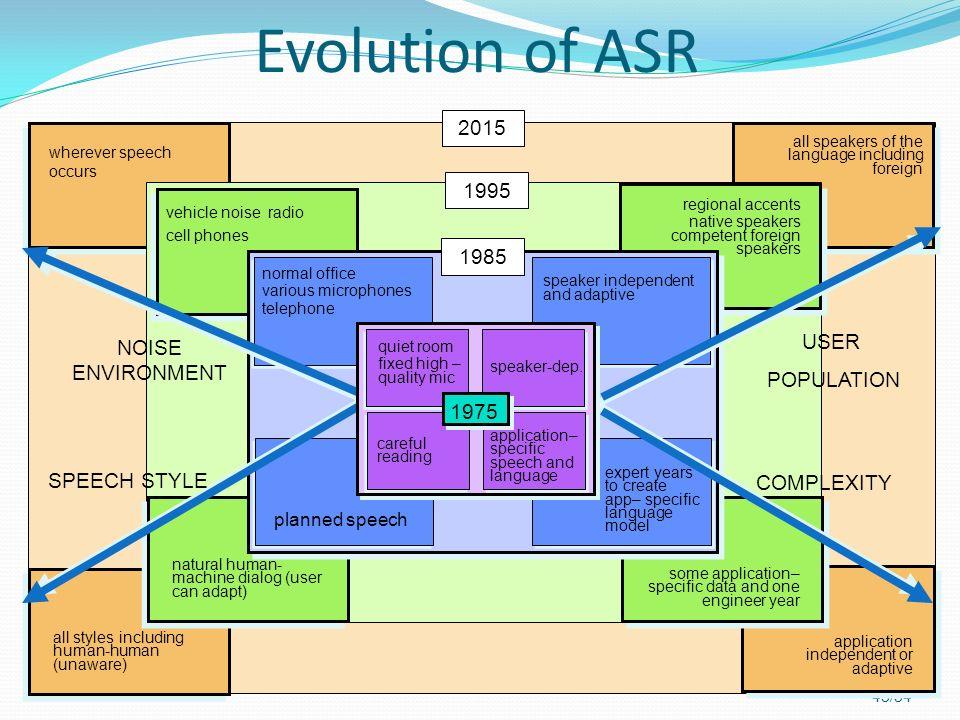 Evolution of ASR 2015 1995 1985 USER NOISE ENVIRONMENT POPULATION 1975