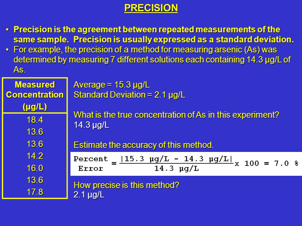 Measured Concentration
