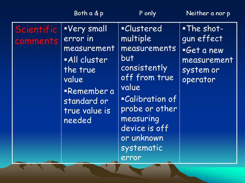 Scientific comments Very small error in measurement