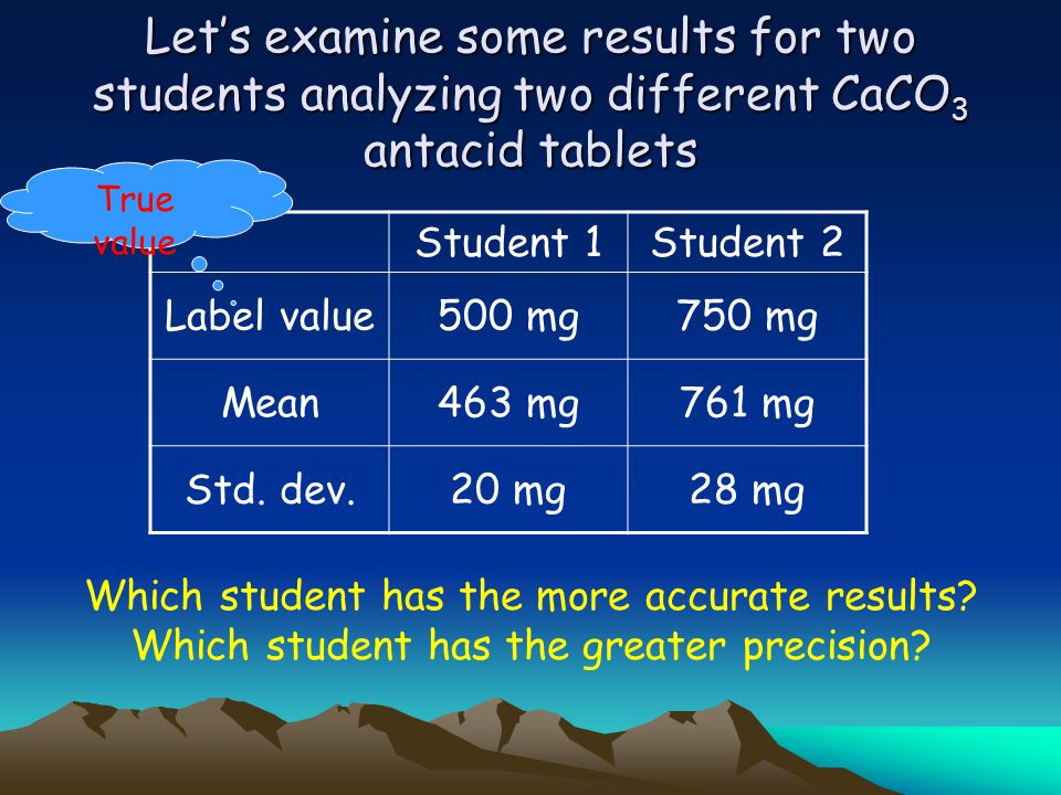 Let's examine some results for two students analyzing two different CaCO3 antacid tablets
