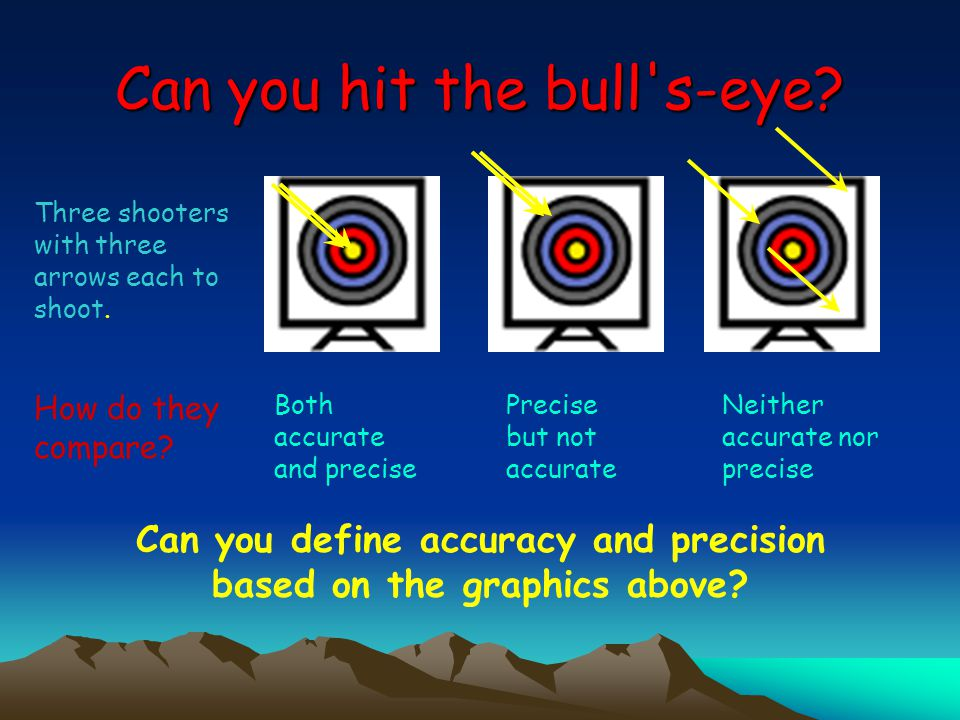 Can you define accuracy and precision based on the graphics above