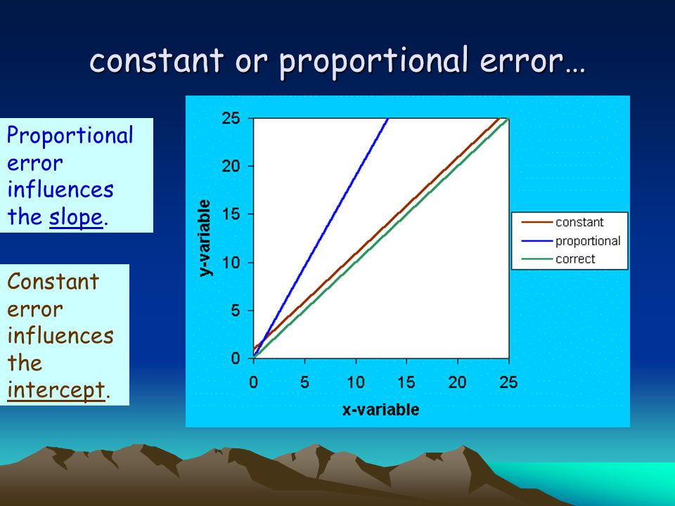 constant or proportional error…