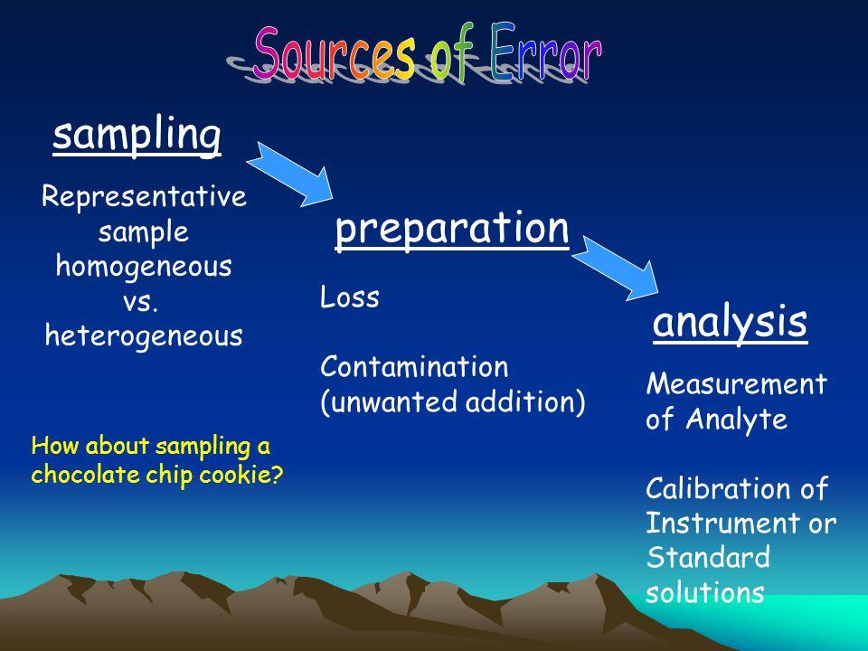 Sources of Error sampling preparation analysis Representative sample