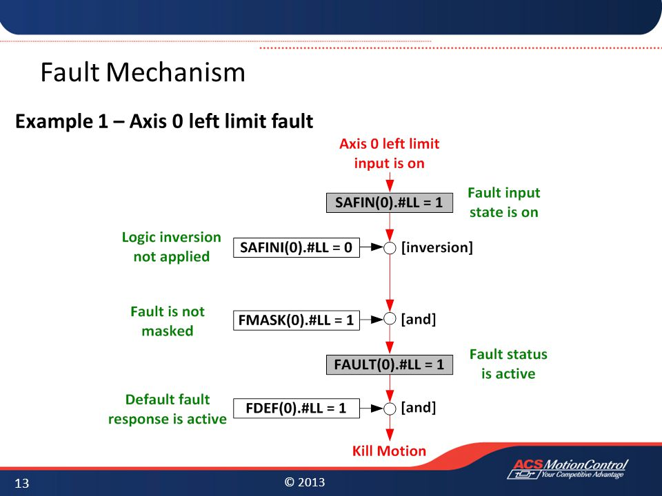 Fault Mechanism Example 1 – Axis 0 left limit fault