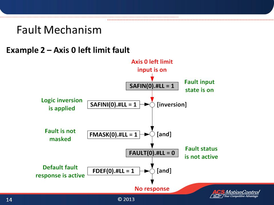 Fault Mechanism Example 2 – Axis 0 left limit fault