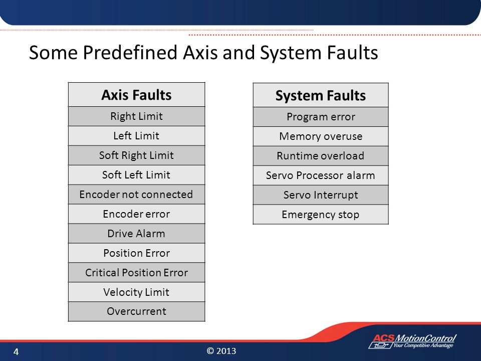 Some Predefined Axis and System Faults
