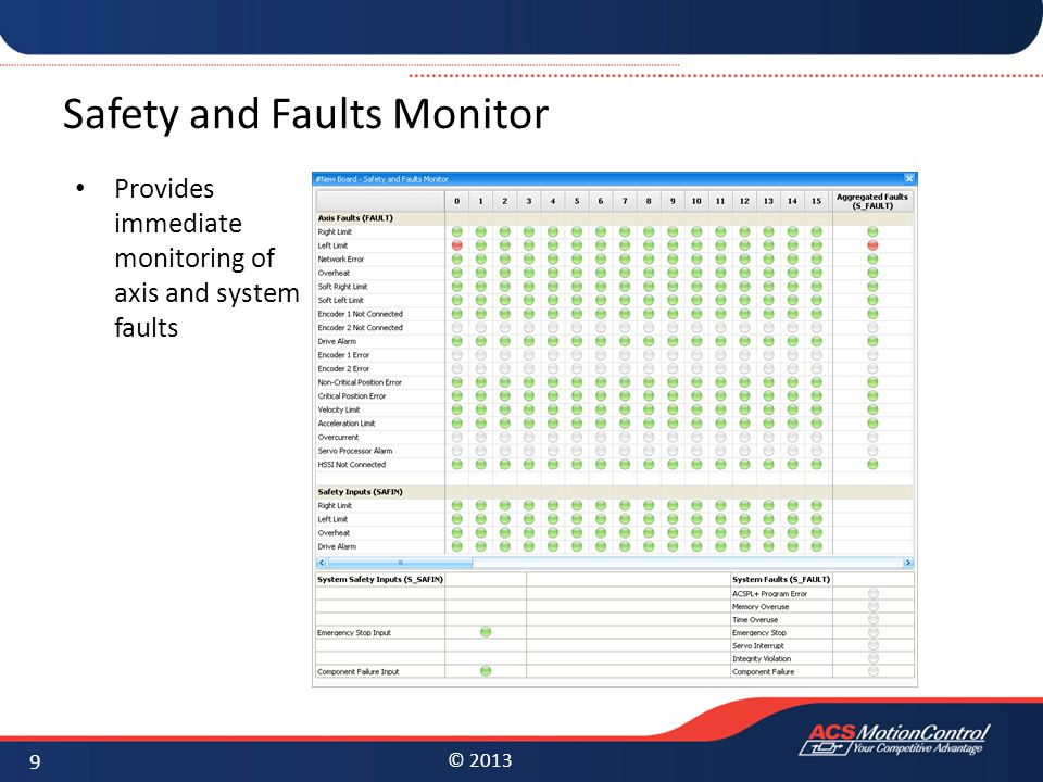 Safety and Faults Monitor