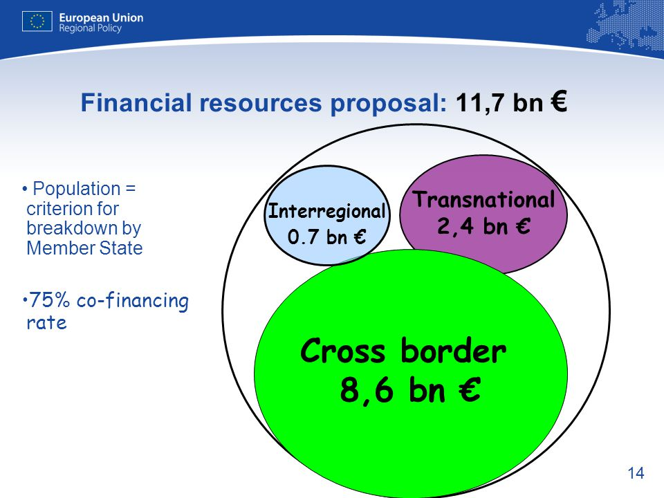 Financial resources proposal: 11,7 bn €