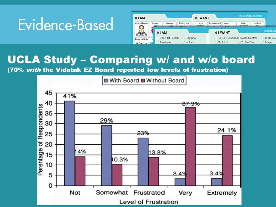 UCLA Study – Comparing w/ and w/o board (70% with the Vidatak EZ Board reported low levels of frustration)