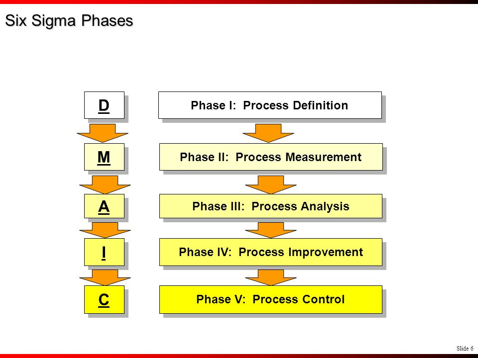 Six Sigma Phases D M A I C Phase I: Process Definition