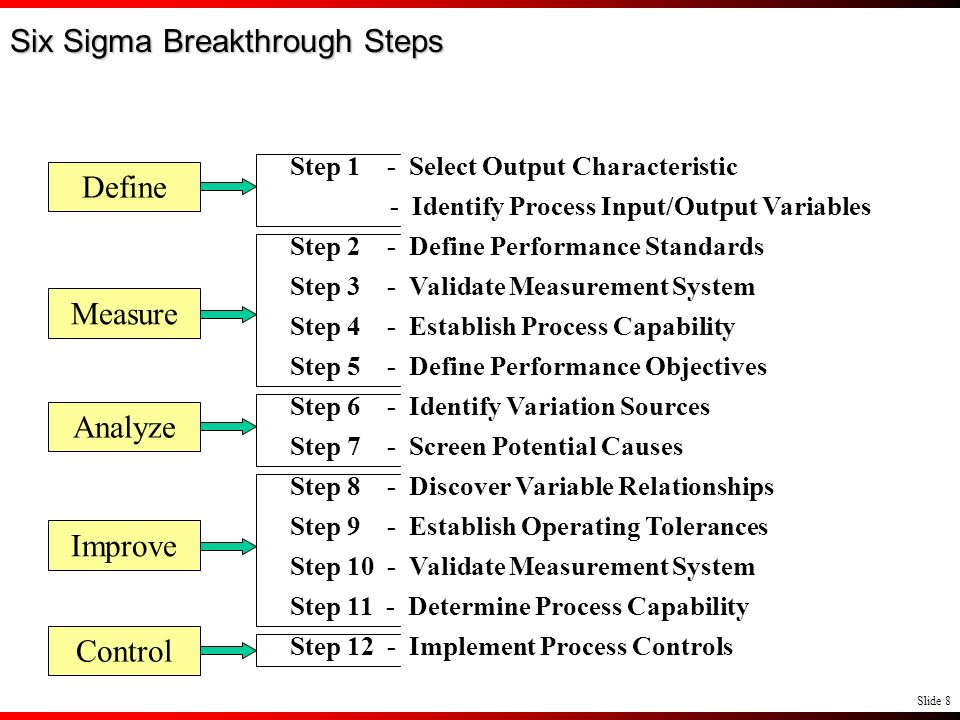 Six Sigma Breakthrough Steps