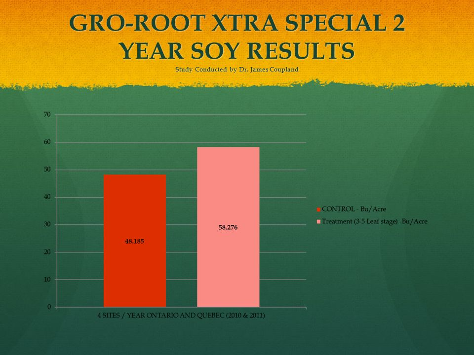 GRO-ROOT XTRA SPECIAL 2 YEAR SOY RESULTS Study Conducted by Dr
