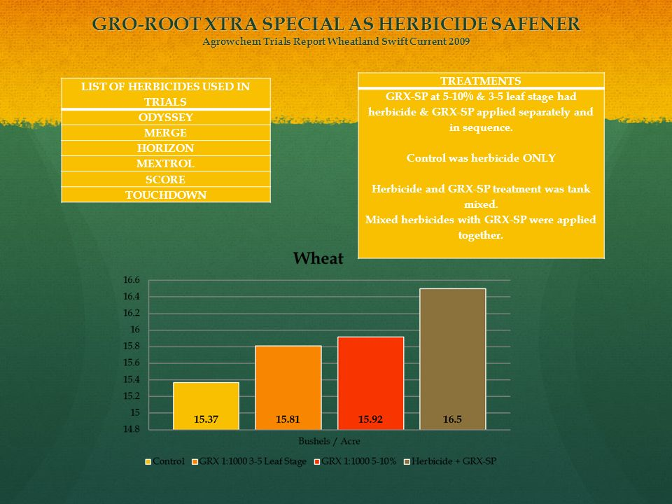 GRO-ROOT XTRA SPECIAL AS HERBICIDE SAFENER Agrowchem Trials Report Wheatland Swift Current 2009