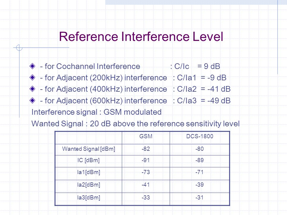 Reference Interference Level
