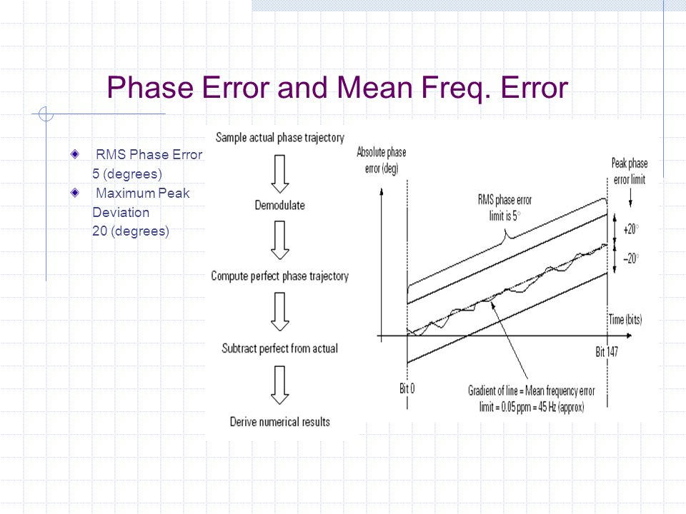 Phase Error and Mean Freq. Error