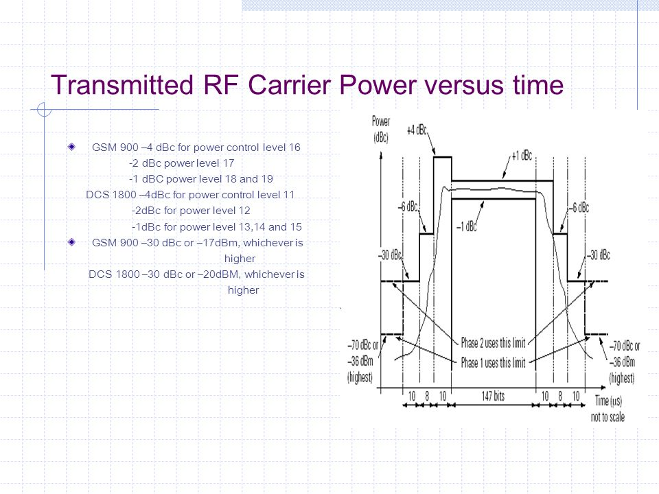 Transmitted RF Carrier Power versus time
