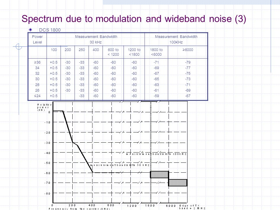 Spectrum due to modulation and wideband noise (3)