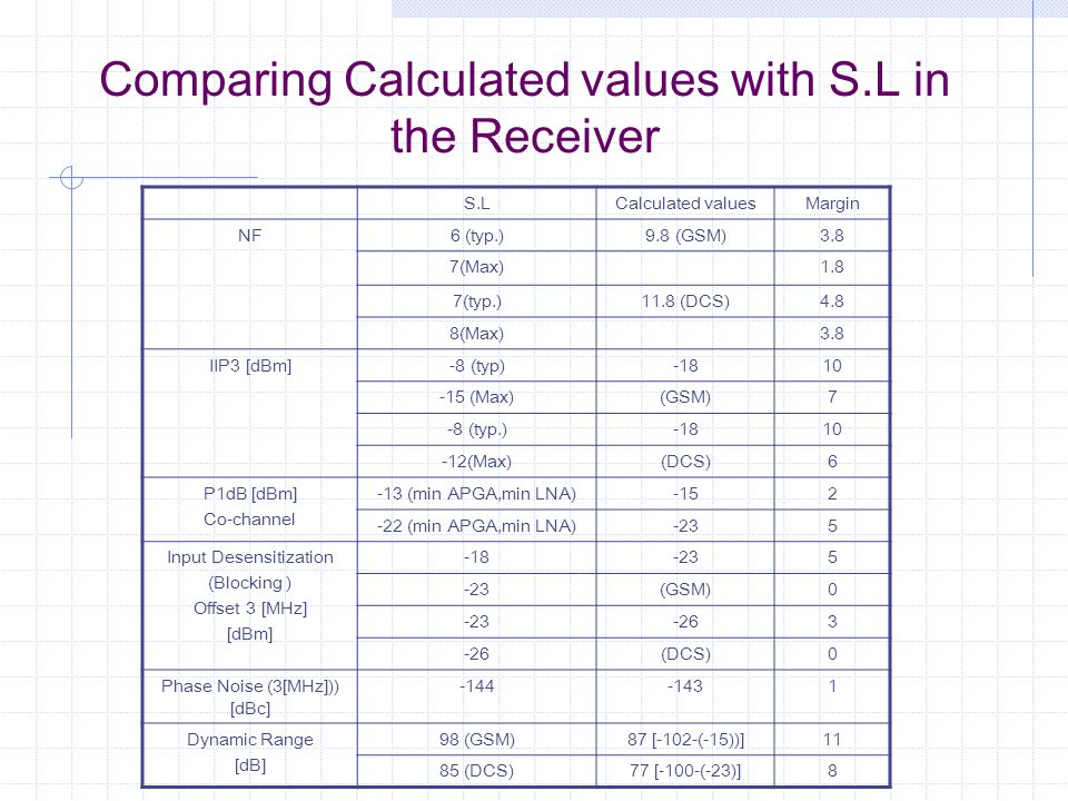 Comparing Calculated values with S.L in the Receiver
