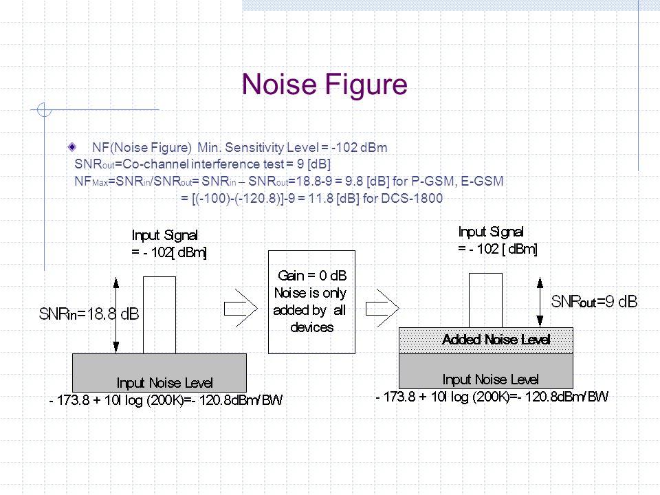 Noise Figure NF(Noise Figure) Min. Sensitivity Level = -102 dBm