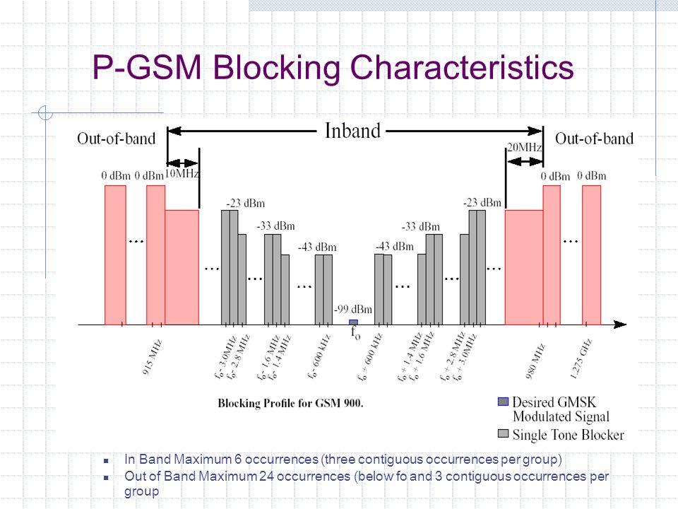 P-GSM Blocking Characteristics