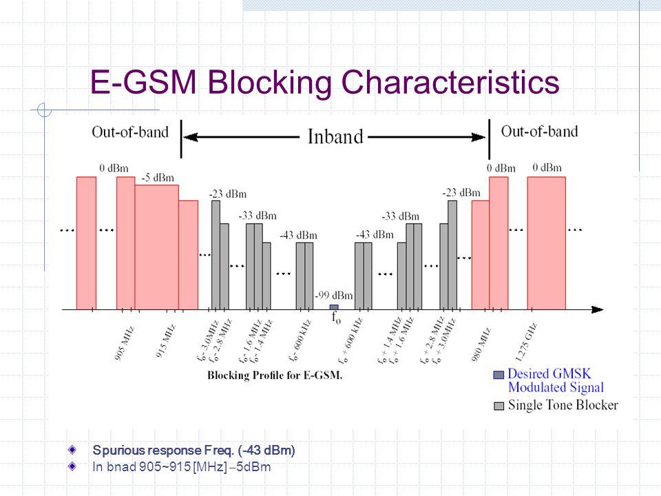 E-GSM Blocking Characteristics