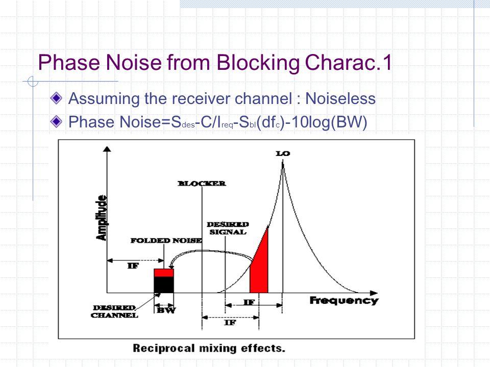 Phase Noise from Blocking Charac.1