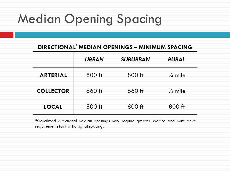 Median Opening Spacing