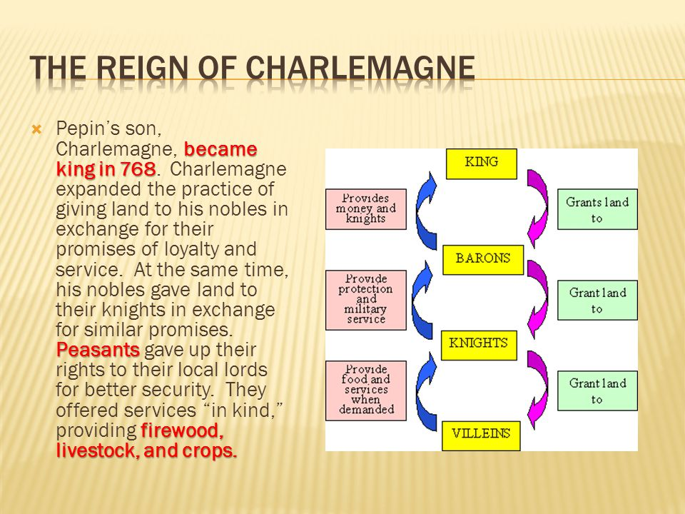 The Reign of Charlemagne