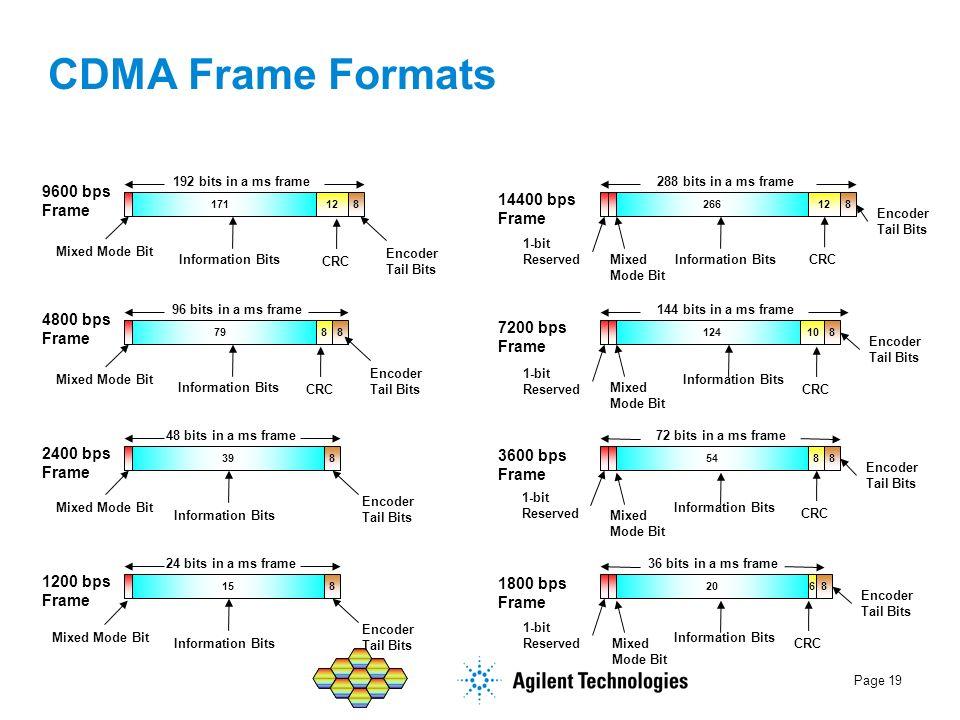 CDMA Frame Formats 9600 bps Frame 14400 bps Frame 4800 bps Frame