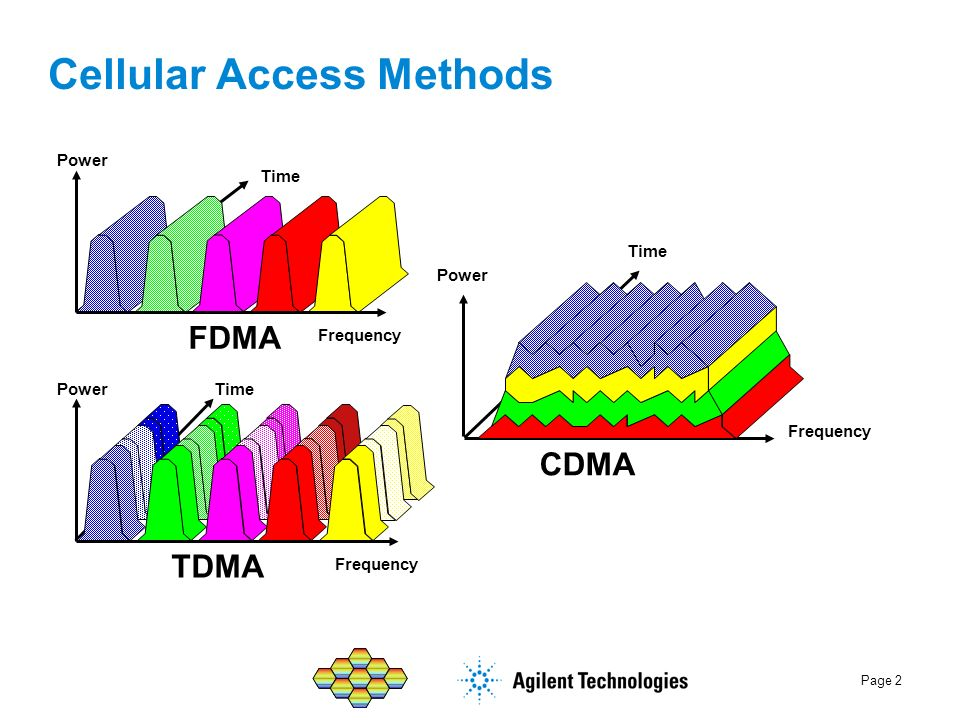 Cellular Access Methods