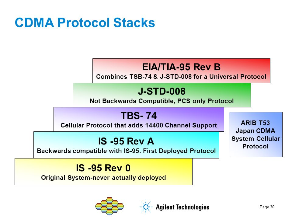 CDMA Protocol Stacks EIA/TIA-95 Rev B J-STD-008 TBS- 74 IS -95 Rev A