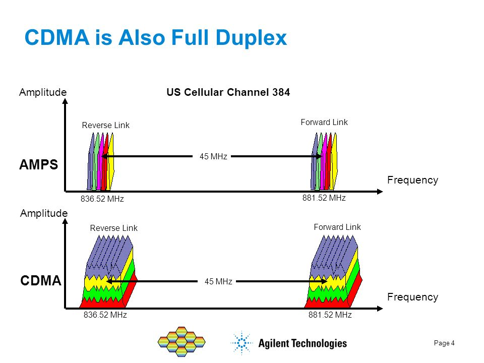 CDMA is Also Full Duplex