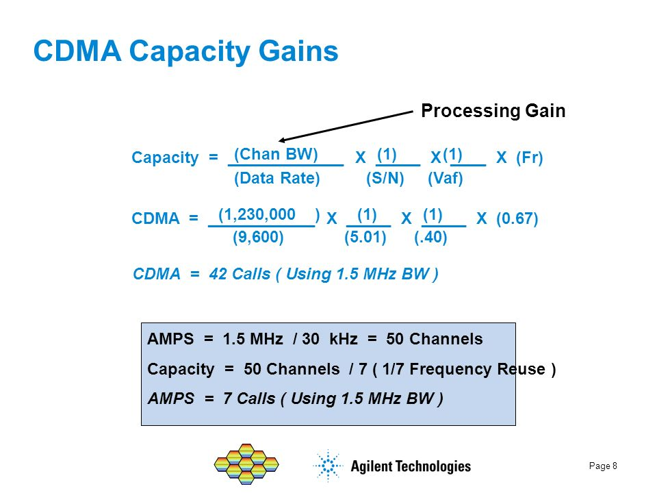 CDMA Capacity Gains Processing Gain (Chan BW) (1) (1)