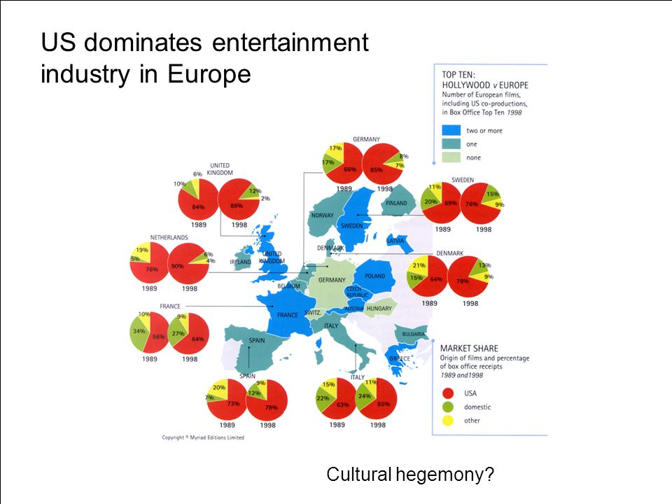 US dominates entertainment industry in Europe
