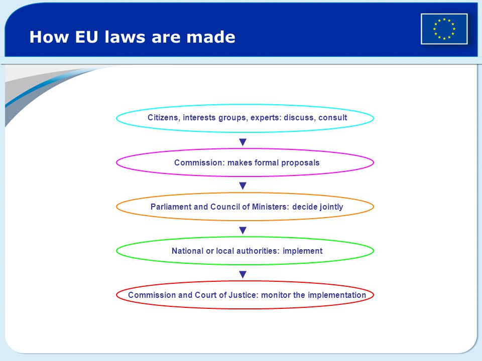 How EU laws are made Citizens, interests groups, experts: discuss, consult. Commission: makes formal proposals.