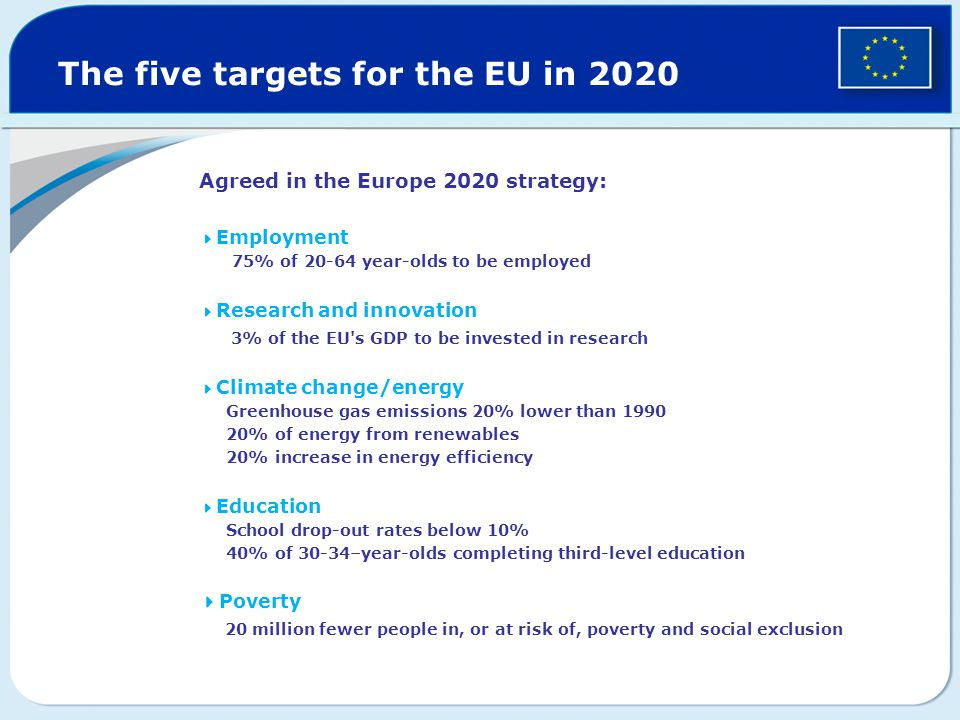 The five targets for the EU in 2020