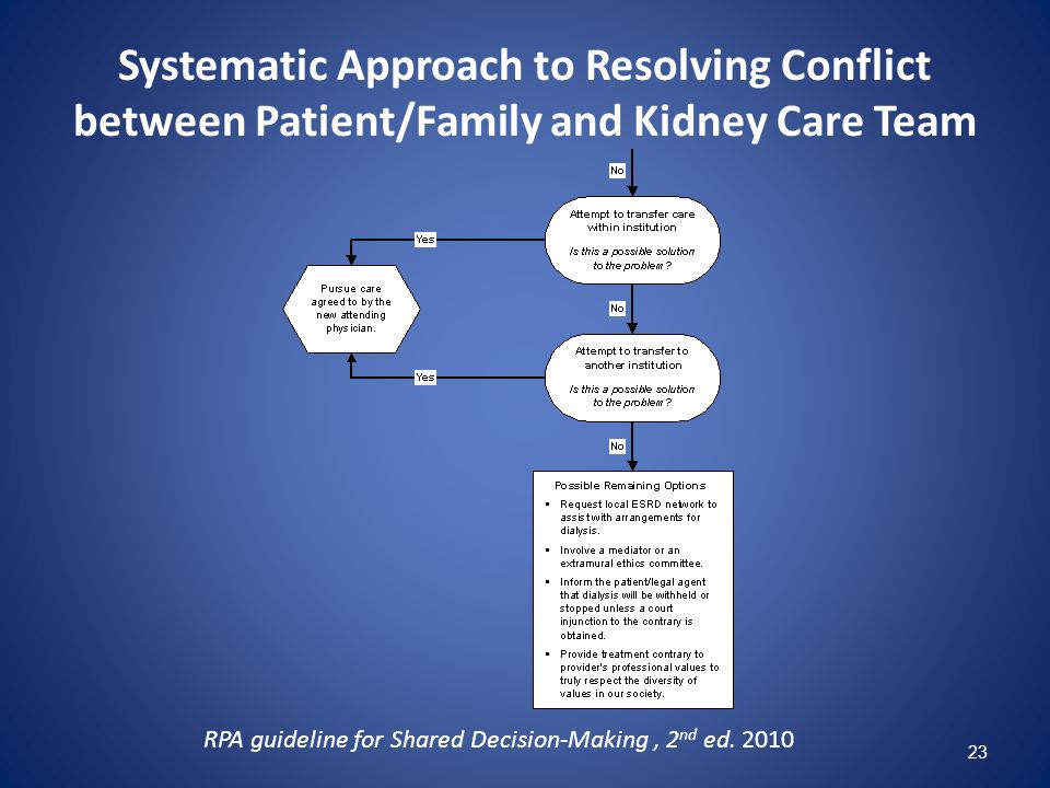 Systematic Approach to Resolving Conflict between Patient/Family and Kidney Care Team