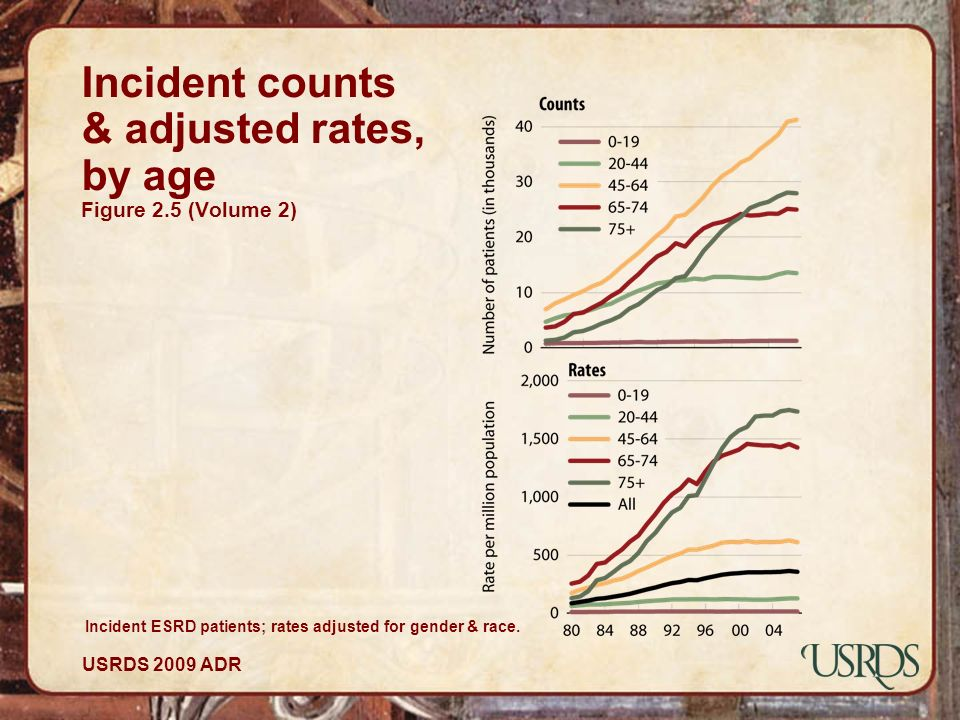 Incident counts & adjusted rates, by age Figure 2.5 (Volume 2)