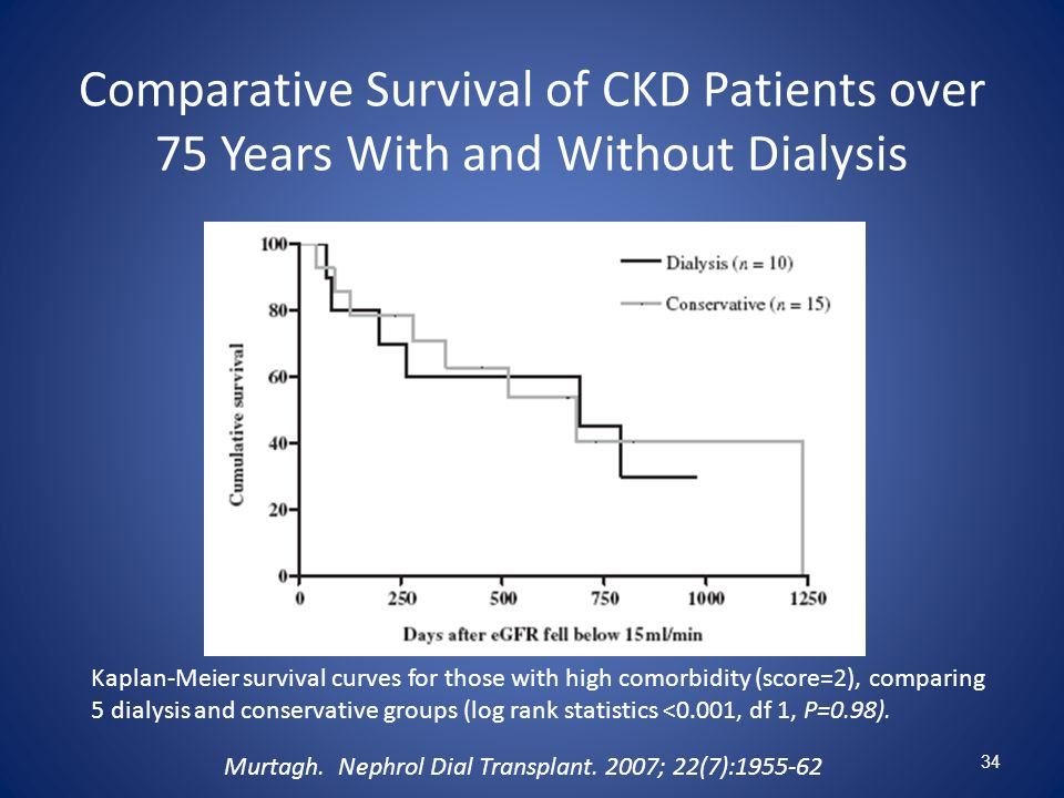 Comparative Survival of CKD Patients over 75 Years With and Without Dialysis
