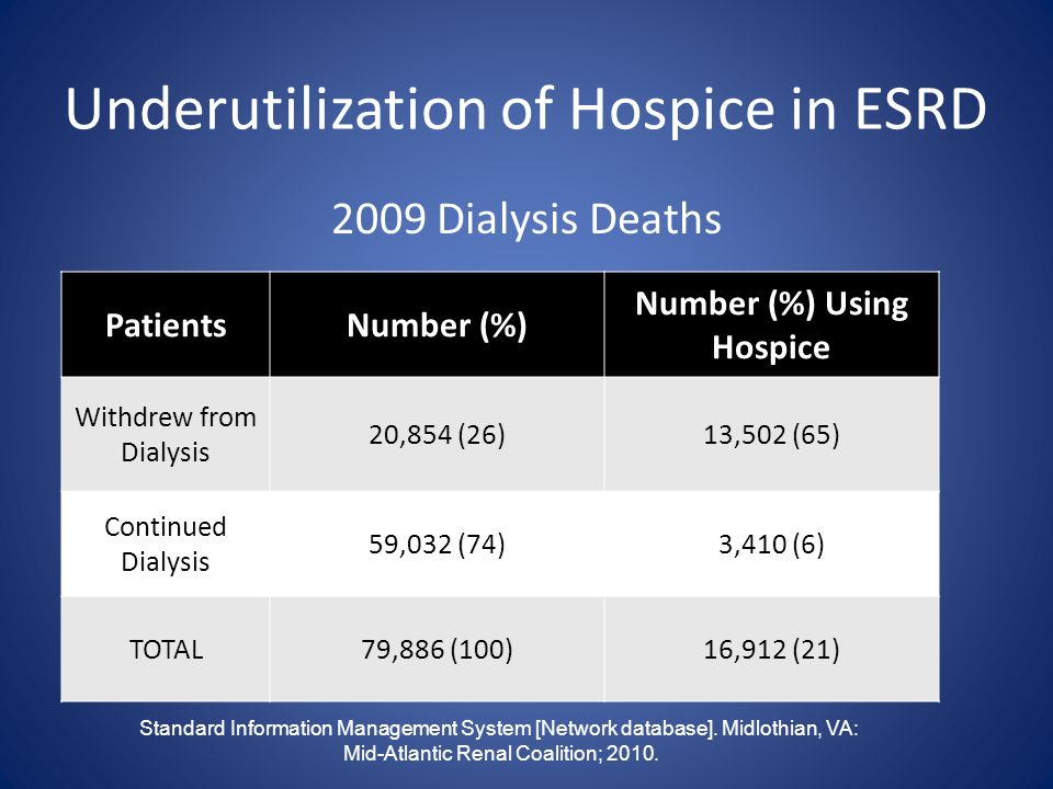 Underutilization of Hospice in ESRD