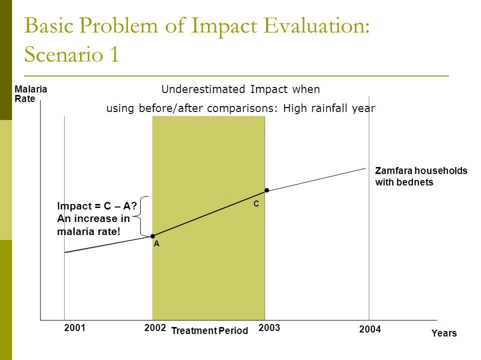 Basic Problem of Impact Evaluation: Scenario 1