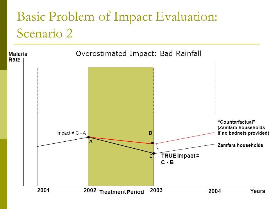 Basic Problem of Impact Evaluation: Scenario 2