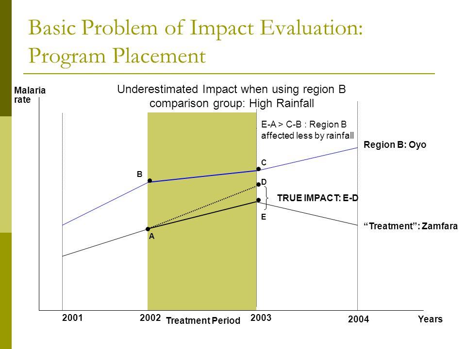 Basic Problem of Impact Evaluation: Program Placement