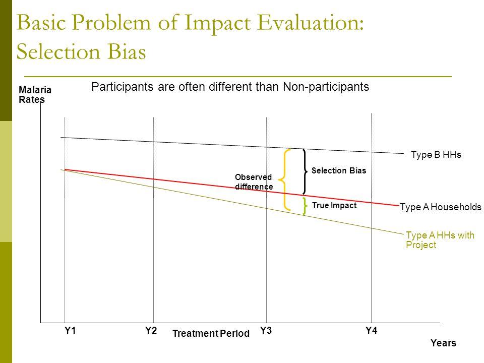 Basic Problem of Impact Evaluation: Selection Bias